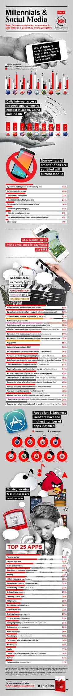 Millennials & SocialMedia: Smart facts on smartphones, apps & m-commerce! #Millennials #SocialMedia