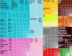 Export treemap for the U.S.