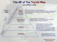 The 4P of the Toyota Way. #Lean Management