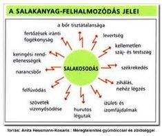 ~salakanyag felhalmozódás jelei ~ Acupressure, Detox, Health, Life, Salud, Health Care, Healthy