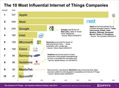 Apple and Google Dominate 'Internet of Things' Influence with Home Automation Efforts by forbes. #Tech #IoT #Top_Companies