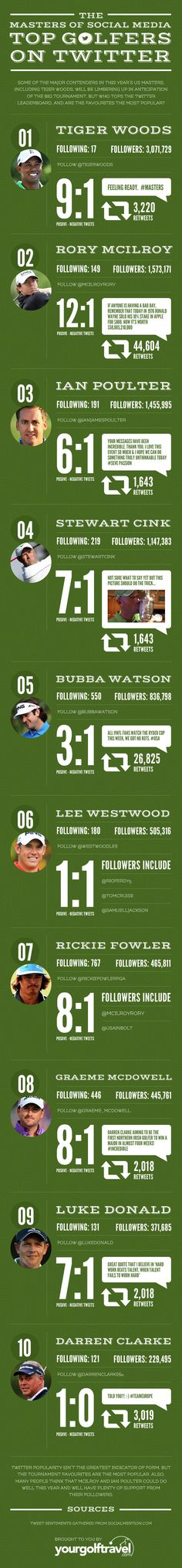 The Masters of Social Media - Top Golfers on Twitter #infographic #twitter