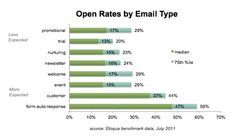 Expected Versus Unexpected Email Marketing