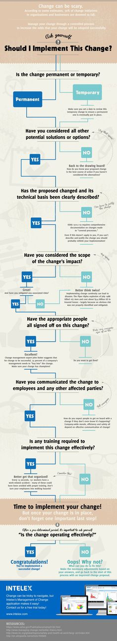 Change Management Simplified! (Infographic)