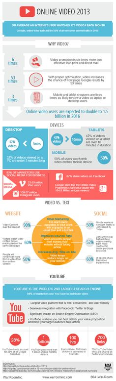 Online Video Statistics 2013  www.warroominc.com/online-video-2013-infographic/