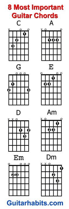 Where do you start when you want to learn to play guitar? The 8 chords every beginner guitar player should learn first are: C – A – G – E – D – Am – Em – Dm. With these chords alone you can play an endless amount of songs....