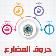 حروف المضارع Arabic Alphabet For Kids, Learn Arabic Online, Arabic Lessons, Common Phrases, Grammar Lessons, English Language Learning, Coran, Arabic Language, Kids Learning Activities