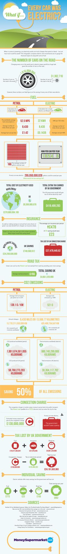 Infographic Hybrids Vs Electric Vehicles Vs Plug In Hybrids