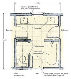 Bathroom floor plans with dimensions re jack and jill for Bathroom design principles