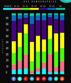 BCE Badania Marketingowe: Liczba i wiek użytkowników społeczności internetowych