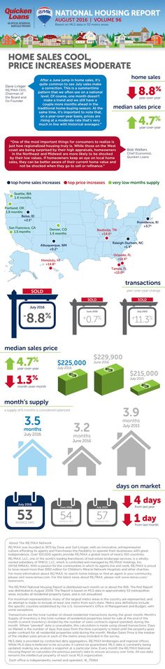 August 2016 National Housing Report from RE/MAX