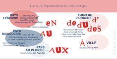 les prépositions de pays, FLE, le FLE en un 'clic', grammaire