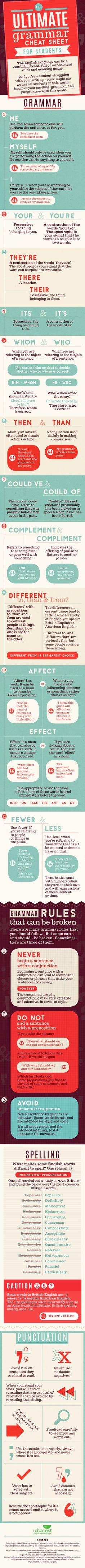 Infographic: The ultimate English grammar cheat sheet - Matador Network