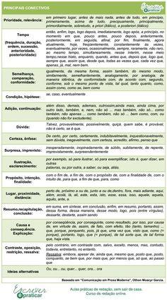 Elementos De Coesão – Tabela De Conectivos | Escrever é Praticar.
