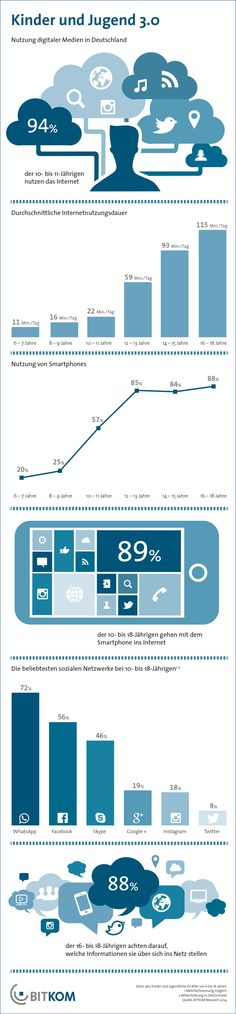 """""""Smartphone und Internet gehören für Kinder zum Alltag """" Kinder und Jugend 3.0 - Nutzung digitaler Medien in DE #bitkom #studie"""