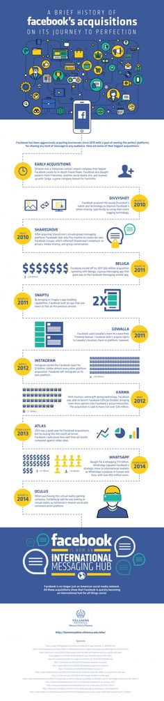 Infographic: Facebook's Acquisitions on its Journey to Perfection #Infographics