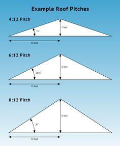 15 degree roof look like - Google Search
