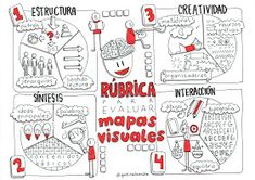 Discover recipes, home ideas, style inspiration and other ideas to try. Tools For Teaching, Creative Teaching, Teaching Resources, Visible Thinking, Mental Map, Maps For Kids, Coaching, Sketch Notes, School Items