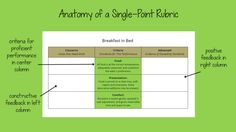 Show Us Your #SinglePointRubric | Cult of Pedagogy