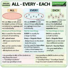 All, Every, Each - English Grammar English Grammar Rules, Learn English Grammar, Grammar And Vocabulary, English Idioms, Grammar Lessons, English Language Learning, Learn English Words, English Writing, English Study
