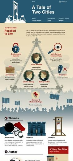 A Tale of Two Cities infographic