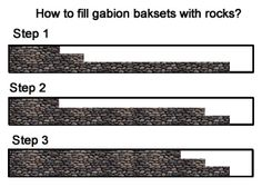 Three steps of filling gabion baskets with rocks.