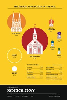 Religious Affiliation in the U.S.    Click on this image for a larger image    via Norton Sociology