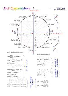 trigonometria  cos cot xsenxx coscos.)( coscos.)( .2 )2( 1 seccos 2 2 senysenxyxyx senysenxyxyx 4.3)3( 1cossen += += += xtgx xsenxxsen 22 Soma e Diferença de Arcos .cos.cos)cos( .cos.cos)cos( xsenyysenxyxsen xsenyysenxyxsen + xsensenxxsen 1sec -1 π − = 22 22 cos..2)2( cot1seccos cot1seccos π/2 = 90º cos3cos.4)3cos( π/6 = 30º π/4 = 45º CESF-Fucapi Prof. Walter Lucas Arco Duplo 3 − 2 − Eixo dos Senos Relações Fundamentais: Fórmulas do - Arco Triplo cos)2cos( Relações Derivadas: -1 1 0 xtg = Algebra, Calculus, Math Worksheets, Math Resources, Math Activities, Math Tools, Physics And Mathematics, Math Poster, Math Formulas