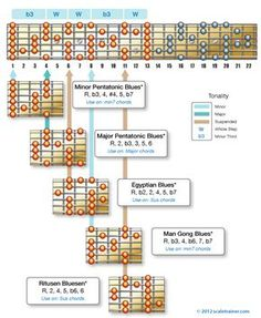The-Modes-of-the-Blues-Scale