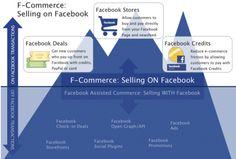 F Commerce :vendre sur Facebook via Is F-commerce a Flop? Why Retailers Aren't Sold on Facebook  http://erdelcroix.tumblr.com/post/22650367438/f-commerce-vendre-sur-facebook-via-is-f-commerce