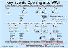 images if  World War II | Timeline and Quick Facts of World War II
