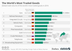 Every day, huge volumes of goods and services are shifted around the globe for immense sums of money, but which product is the most imported and exported? Hong Kong, Important Facts, Global Economy, Foreign Policy, Continuing Education, Computer, Saving Money, Bar Chart, Investing