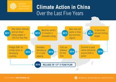 China's Climate Action: Looking Back, and Looking Ahead to the 13th Five-Year Plan | World Resources Institute http://www.wri.org/blog/2016/03/chinas-climate-action-looking-back-and-looking-ahead-13th-five-year-plan?utm_campaign=socialmedia&utm_source=pinterest.com&utm_medium=worldresources