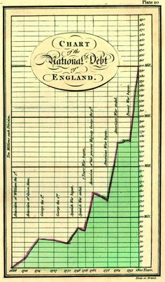 Fig. 8-14 William Playfair. Hand colored engraving uses a fever chart to depict the impact of wars on Britain's soaring national debt.