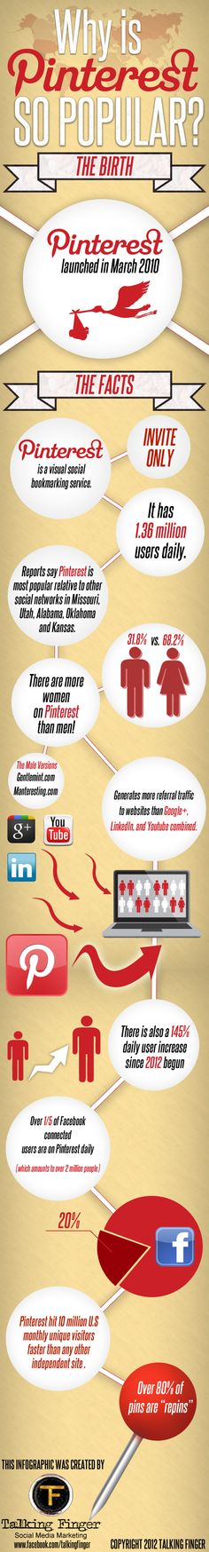 Why is #Pinterest so Popular?