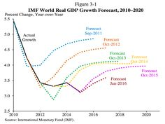 IMF World Real GDP Growth Forecasts