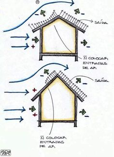 Plan Sketch, Air Ventilation, Design Guidelines, Indoor Air Quality, It Works, Concept, Home Decor, Mechanical Engineering, Civil Engineering