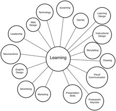 Learning web: learning is collection of connected objects   (@Jane Bozarth Learning/Teaching Metaphors)