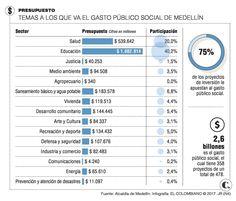 Alcaldía de Medellín dice que $2,6 billones de su presupuesto apuntan a lo social Decir No, Socialism