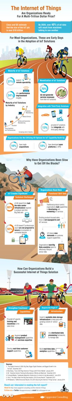 Are organisations ready for the #internetofthings #iot #businessmodel #infographic