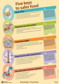 hygiene and safety in the kitchen poster - Szukaj w Google