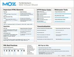 8 Must-have Cheat Sheets for Designers and Developers