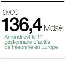 avec 136,4 Mds € Amundi est le 1er gestionnaire d'actifs de trésorerie en Europe