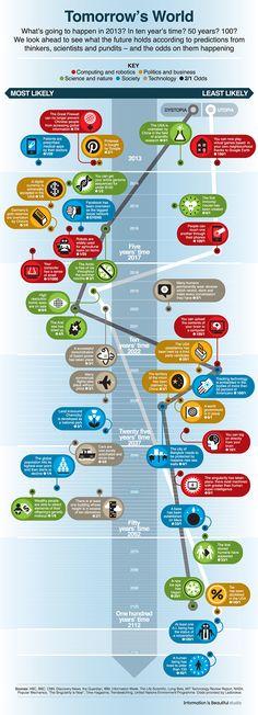 Il mondo di domani: 150 anni nel futuro con BBC  Sulla base dei più importanti articoli pubblicati negli ultimi anni da BBC, CNN, The Guardian, NASA, MIT, The Life Scientific,ecc,gli scienziati concordano che siamo ormai vicini ad alcuni momenti su cui si fantastica da decenni: l'adozione completa della moneta digitale,espansioni bioniche, la fusione nucleare, le automobili che si guidano da sole, la clonazione dell'uomo e la nascita di macchine in grado di pensare e prendere decisioni.