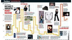 Infographic: Michael Jackson's Multibillion Dollar Career Earnings, Listed Year By Year
