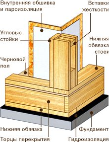 Конструкция угла каркасной стены 2 Construction Drawings, Wood Construction, Garage Shop Plans, Timber Frame Homes, Home Technology, Home Decor Kitchen, House In The Woods, Woodworking Projects Plans, Architecture Details