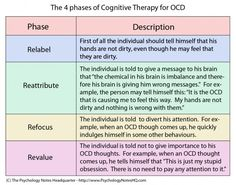 Cognitive therapy is one of the most successful forms of treatment, as traditional psychotherapy has not proven to be as successful. This chart depicts the treatment process within the cognitive therapy program. Mental Health Counseling, Counseling Psychology, Psychology Facts, Therapy Worksheets, Therapy Activities, Family Therapy, Ocd Therapy, Play Therapy, Therapy Tools