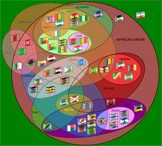 Supranational_African_Bodies-en.svg