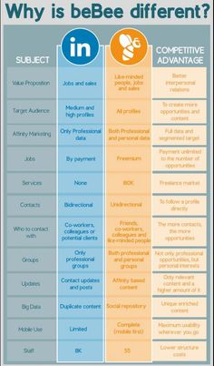 Differences between #LinkedIn and #beBee ⚖ #Infographic #SocialMedia cc @bebee_official  #RRSS #SM #RedesSociales #SocialMedia