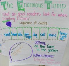 """Sequencing Events using the story """"The Enormous Turnip"""" Kindergarten Science, Kindergarten Reading, Science Classroom, Kindergarten Activities, Book Activities, 2nd Grade Ela, 2nd Grade Reading, Story Sequencing, Sequencing Events"""